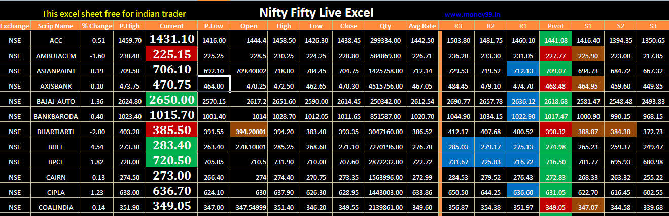 Nifty trading strategy in excel