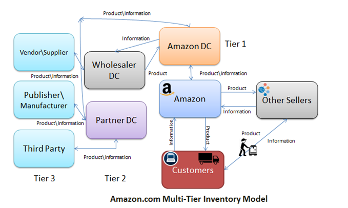 Inventory Management Model Diagram Lungs Human Anatomy Simple Opep At Amazon Uses Multi Tier Where Information Flow Takes Place From 1 Distribution Centre To 3 Vendors Manufacturers Etc And