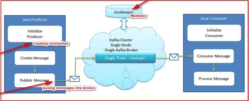 Producing message into broker