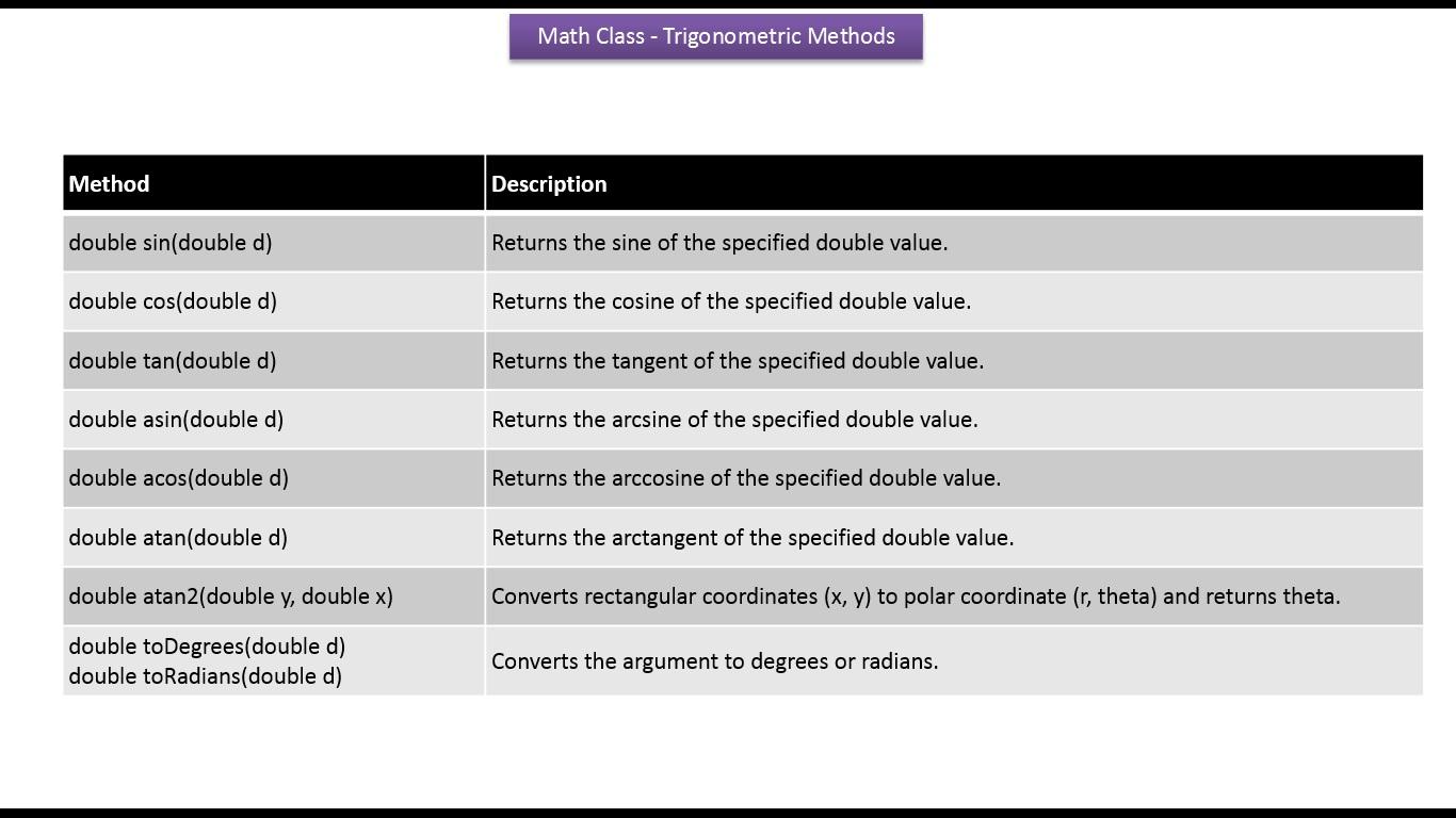 Java Ee Java Tutorial Java Math Class Trigonometric Methods