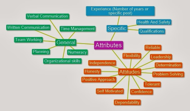 Elizabeth\u0027s Communication and Employability in IT Attributes - what skills and qualities do employers look for