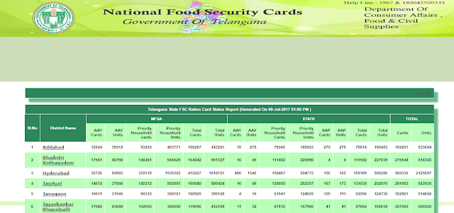 Food Security Card Status in Telangana