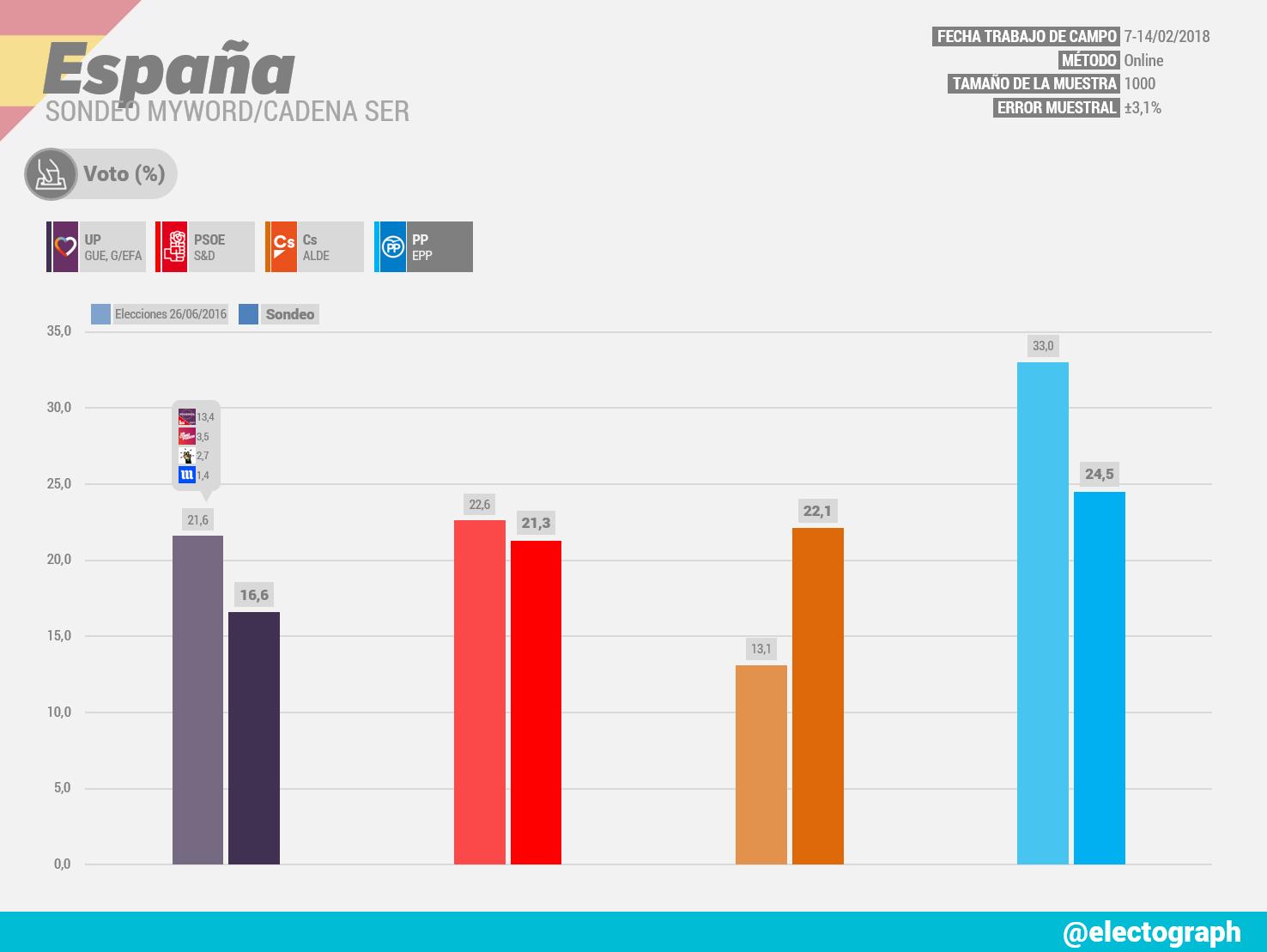 Gráfico de la encuesta para elecciones generales en España realizada por MyWord para la Cadena SER en febrero de 2018