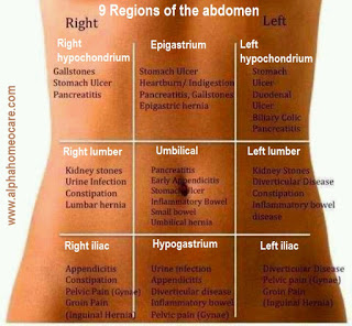 Abdominal pains causes, symptoms, diagnosis and its Homeopathy treatment