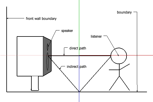 audio blog: Tightening The Loudspeaker, Recording and Room