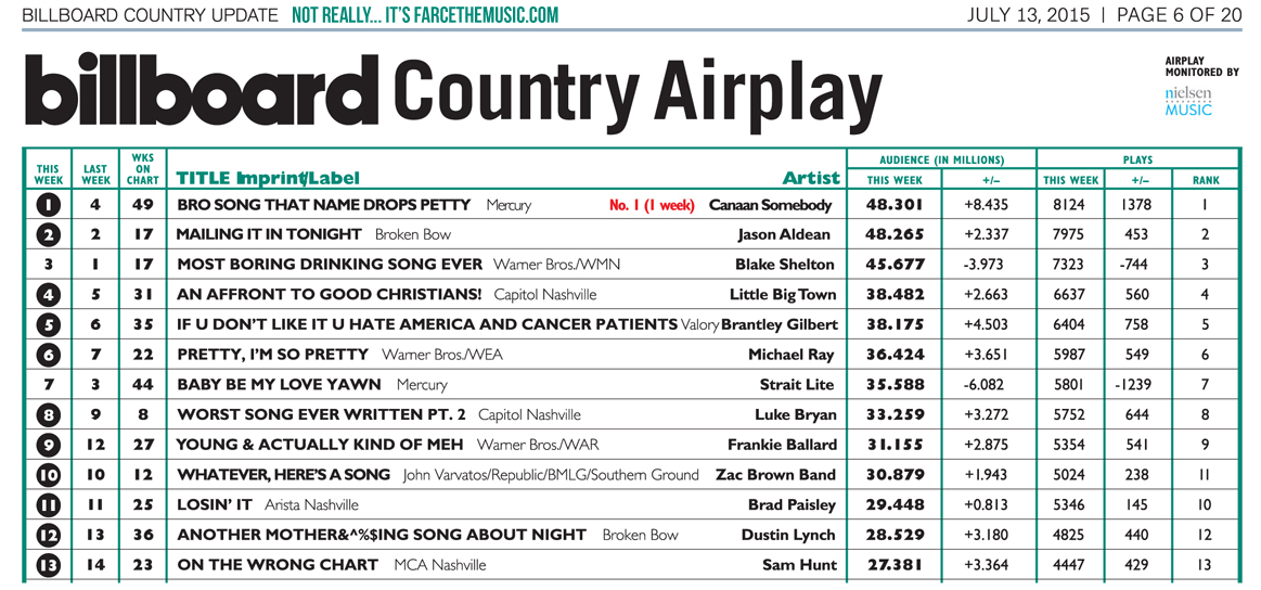 Farce the Music Honest Billboard Country Chart - July 2015