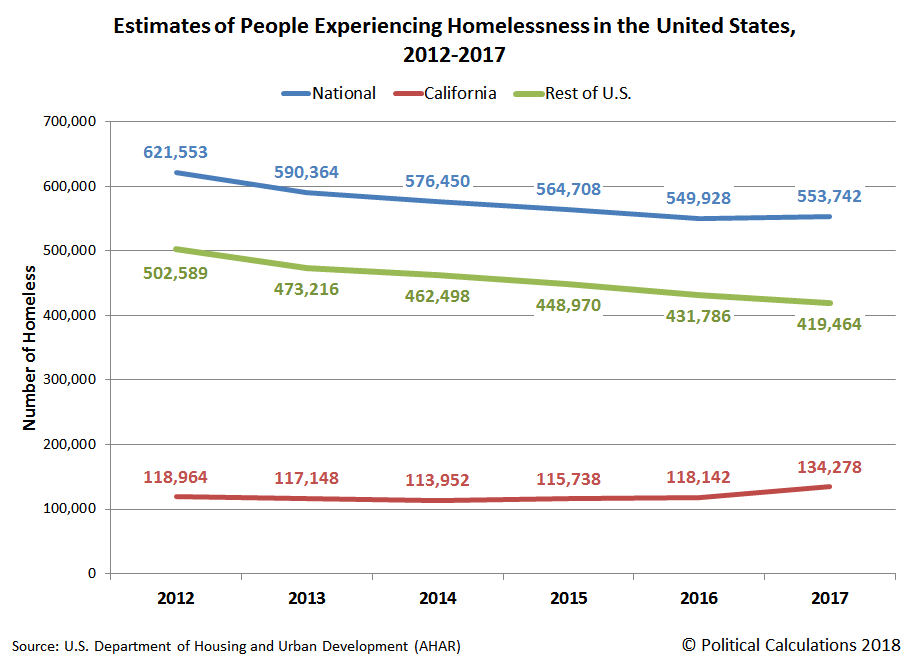 Estimates of People Experiencing Homelessness in the United States, 2012-2017