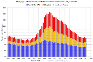 MBA: Mortgage Delinquencies Decreased in Q1, Foreclosures Decreased