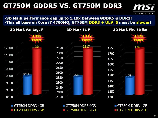 Выбор видеокарты: GDDR5 против GDDR3