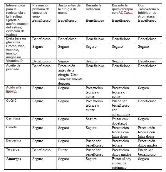 referencias de diabetes gestacional por albahaca
