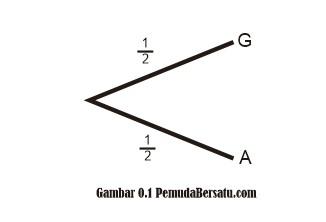 Diagram pohon gambar 0.1