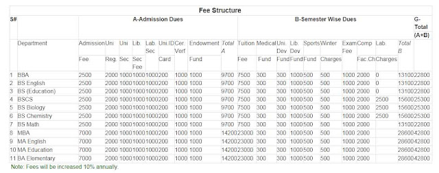 Fee structure of University of Baltistan
