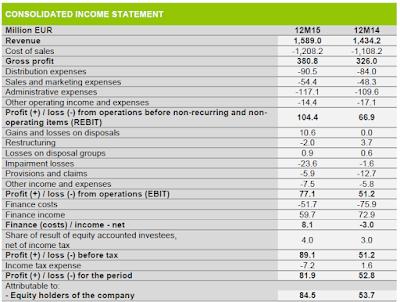 Tessenderlo, 2015, report, financial statement