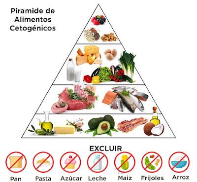 C'est quoi le régime cétogène (Keto Diet)