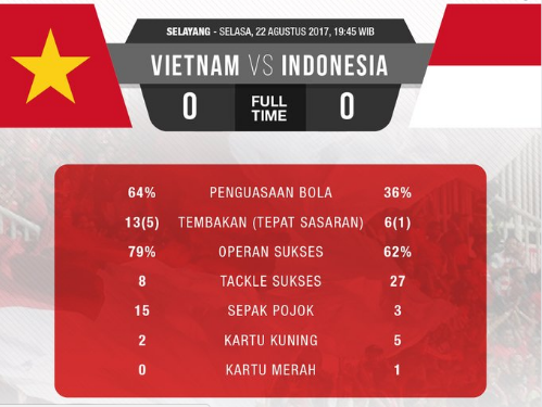 Indonesia Vs Vietnam Tanpa Gol, Pelatih Lawan Puji Pertahanan Timnas