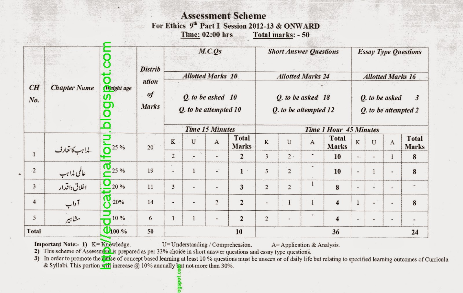 Education4all: Assessment Scheme of Ethics 9th Class 2015