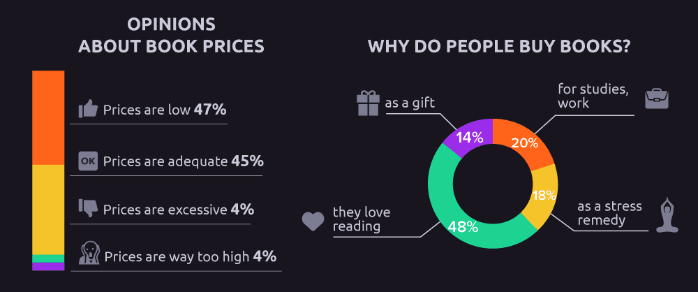 Why do Malaysians buy books?