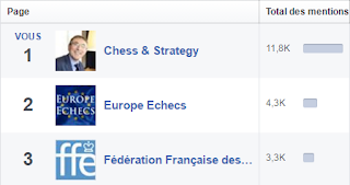 Échecs & Stratégie n°1 sur Facebook - Photo © Chess & Strategy - Photo © Chess & Strategy