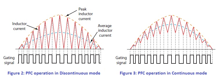 Discontinuous Conduction Mode and Continuous Conduction Mode