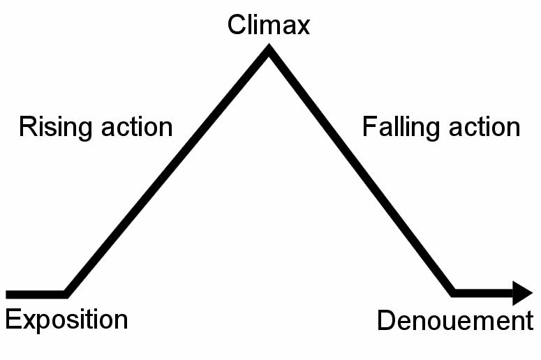 roller coaster plot diagram