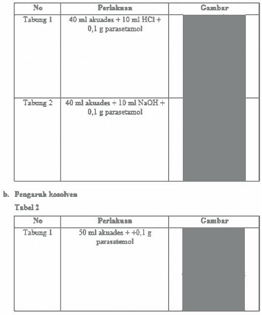 LAPORAN KELARUTAN (PENGARUH pH, KOSOLVEN, SURFAKTAN, & SUHU)