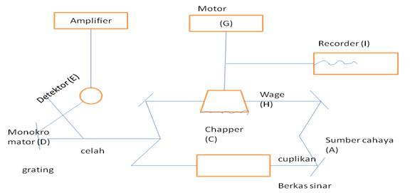 Dunia farmasi makalah kimia analisis 2 berikut cara penanganan yang disederhanakan terhadap alat inframerah dan diagram double beamberkas rangkap spektrofotometer ir sbb ccuart Images