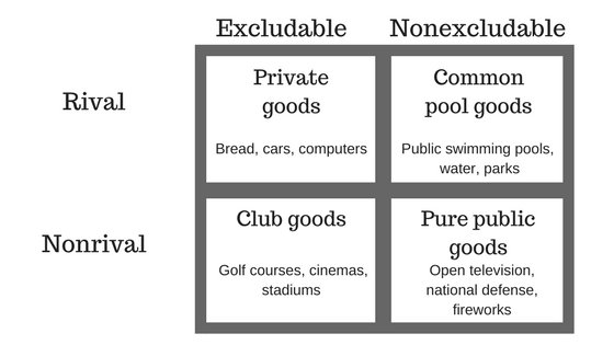 public good, common pool good, club good, private good