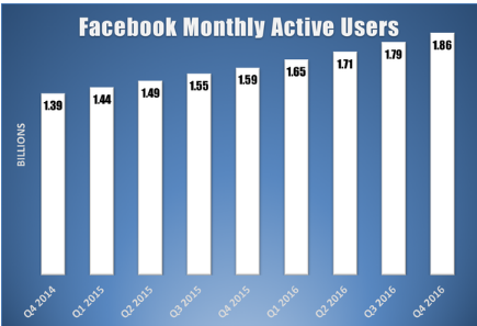 How Many Users Does Facebook Have