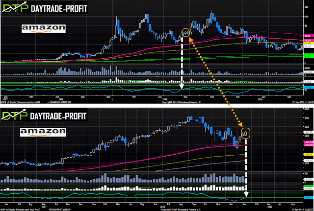 stock markets analysis forecast