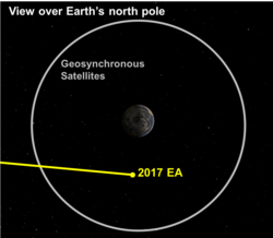 كويكب صغير مر بجانب الأرض في حدث فضائي مهم
