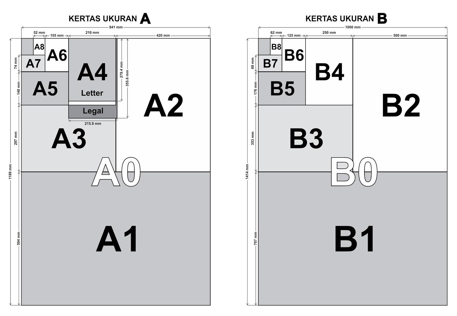 Ukuran Kertas Standar ISO - Konsep Desain Grafis