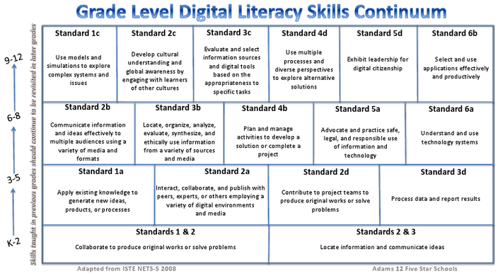 benefits of strong literacy skills essay The benefits of information literacy in considering whether our institution should teach information literacy skills in her essay global education goals.