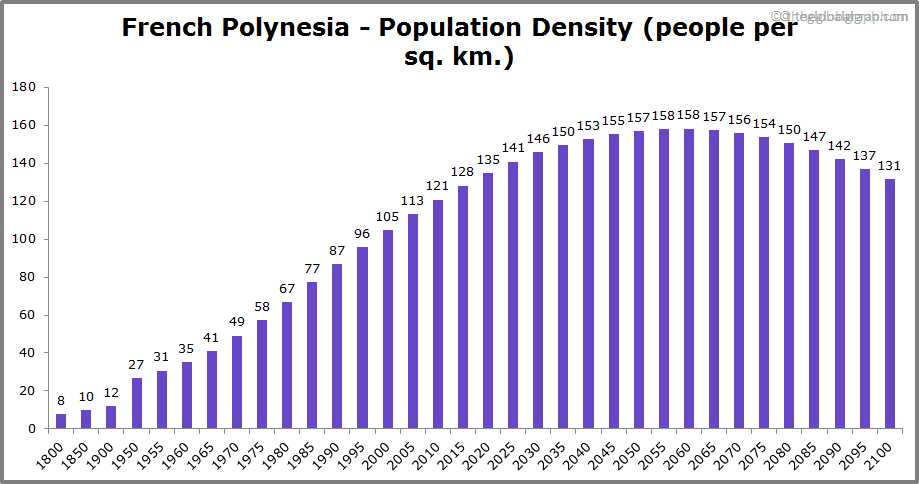 French Polynesia  Population Density (people per sq. km.)