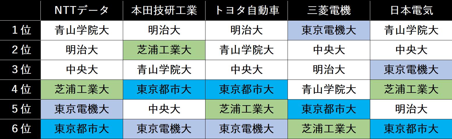 序列 ランキング 学歴 大学