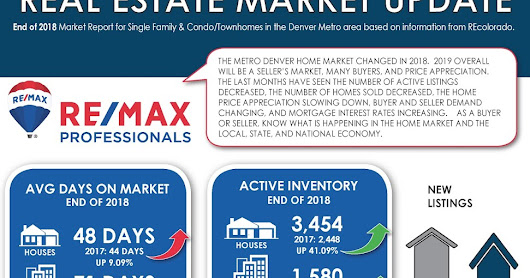 Denver Real Estate Market Update January 2019