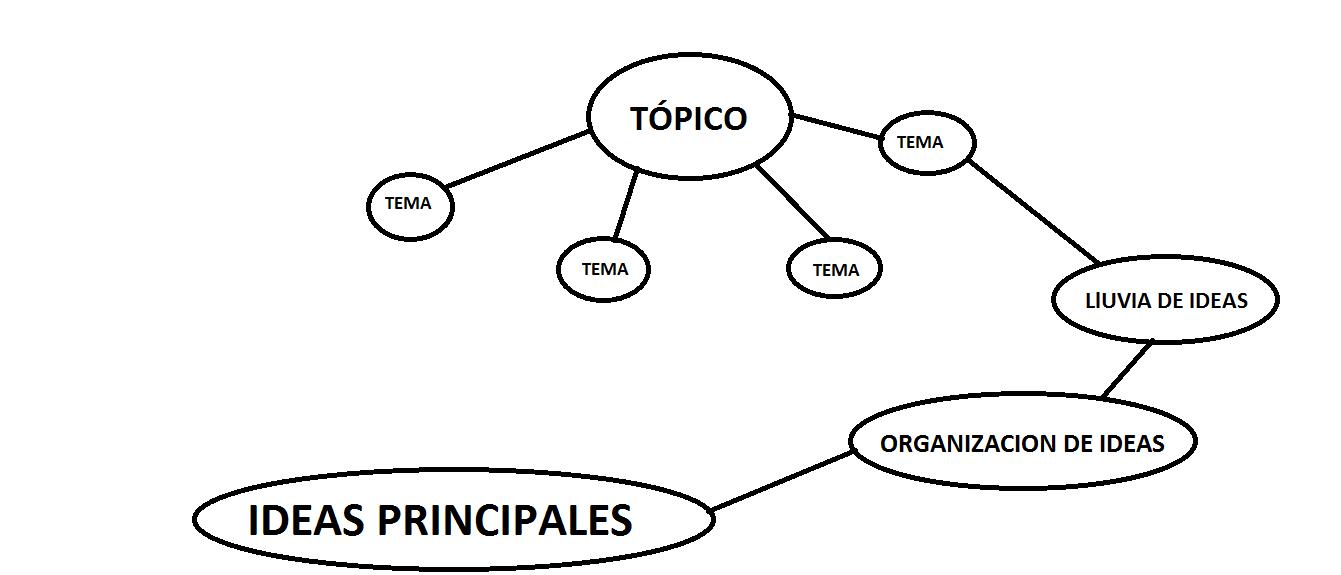 Documentos de Competencias Comunicativas: EXPOSICION