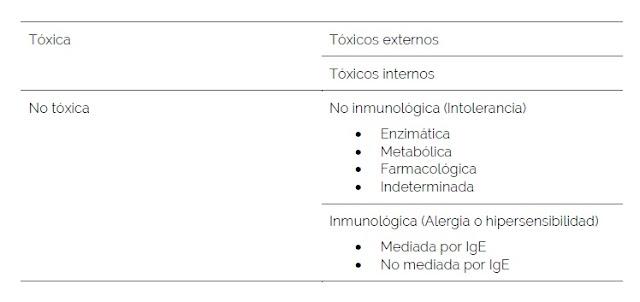 alergia, alergia alimentaria, salud, reacciones adversas, alimentos