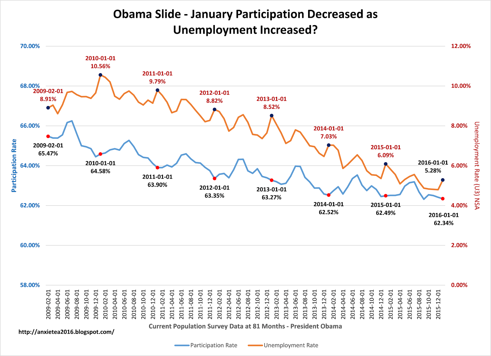 president obama in th place for participation and job creation at president obama s unemployment improvement has come at the cost of decreased participation last month contrary to what you have heard the unemployment