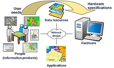 GEO Track GIS: Why need GIS for System Design