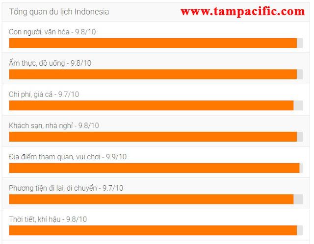 Chia sẻ kinh nghiệm du lịch Indonesia tiết kiệm và thú vị nhất cho bạn