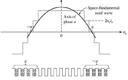 How Space Harmonic in Rotating MMF wave Produces only