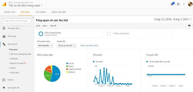 Báo cáo sức thu hút trong google analytics