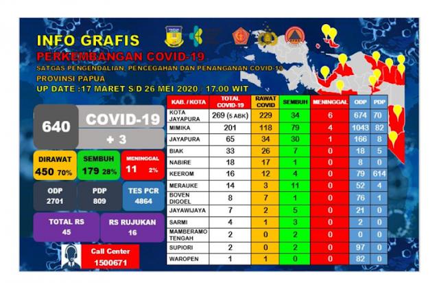 Silwanus Sumule Ungkap Total 34 Petugas Kesehatan Terpapar COVID-19 di Papua