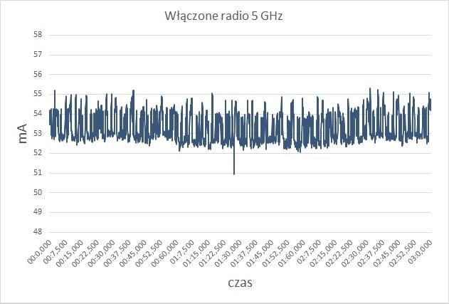 Pobór prądu przez router Synology RT2600a przy włączonej sieci 5 GHz