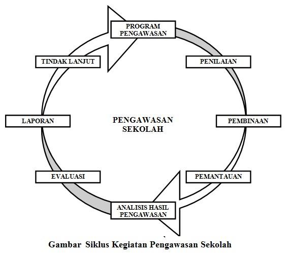 Siklus Kegiatan Pengawasan