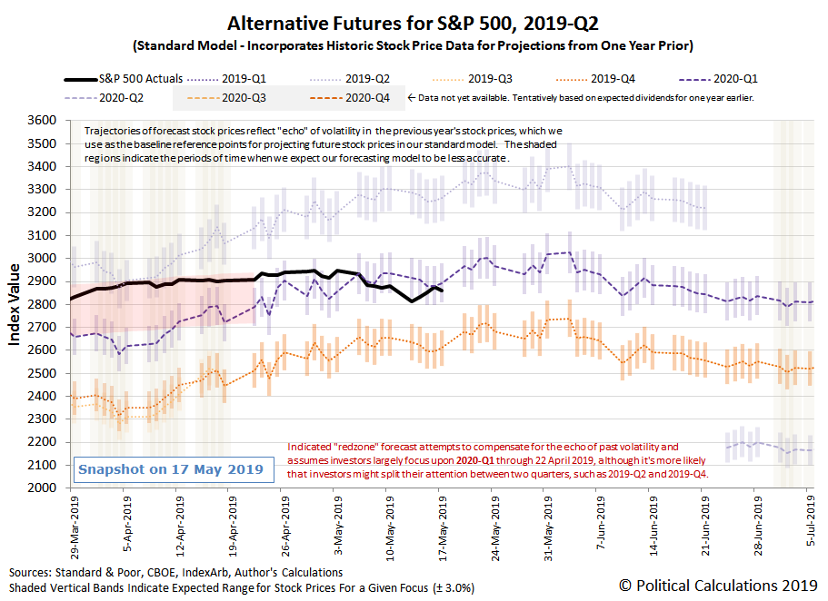 Alternative Futures - S&P 500 - 2019Q2 - Standard Model - Snapshot on 17 May 2019