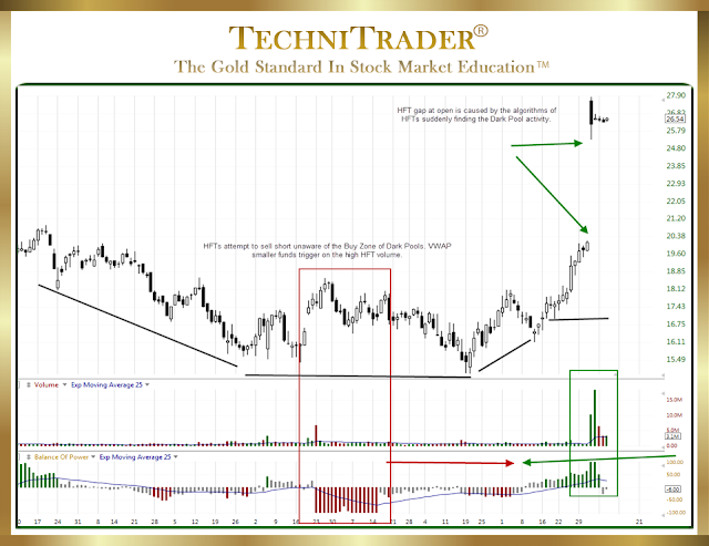 TC2000 chart example of rounding bottom formation - technitrader