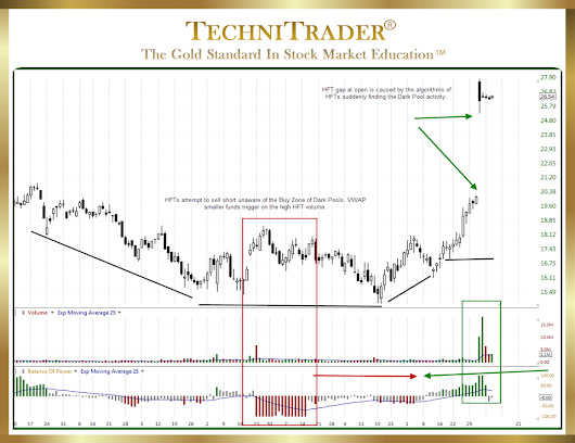 "TechniTrader Stock Trading ""Use TC2000 Balance of Power Indicator Properly"""