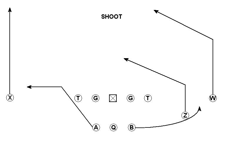 Football is Life: The Five Wide Offense
