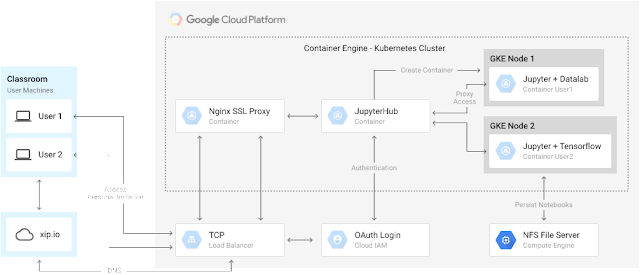use TensorFlow and JupyterHub on Google Container Engine